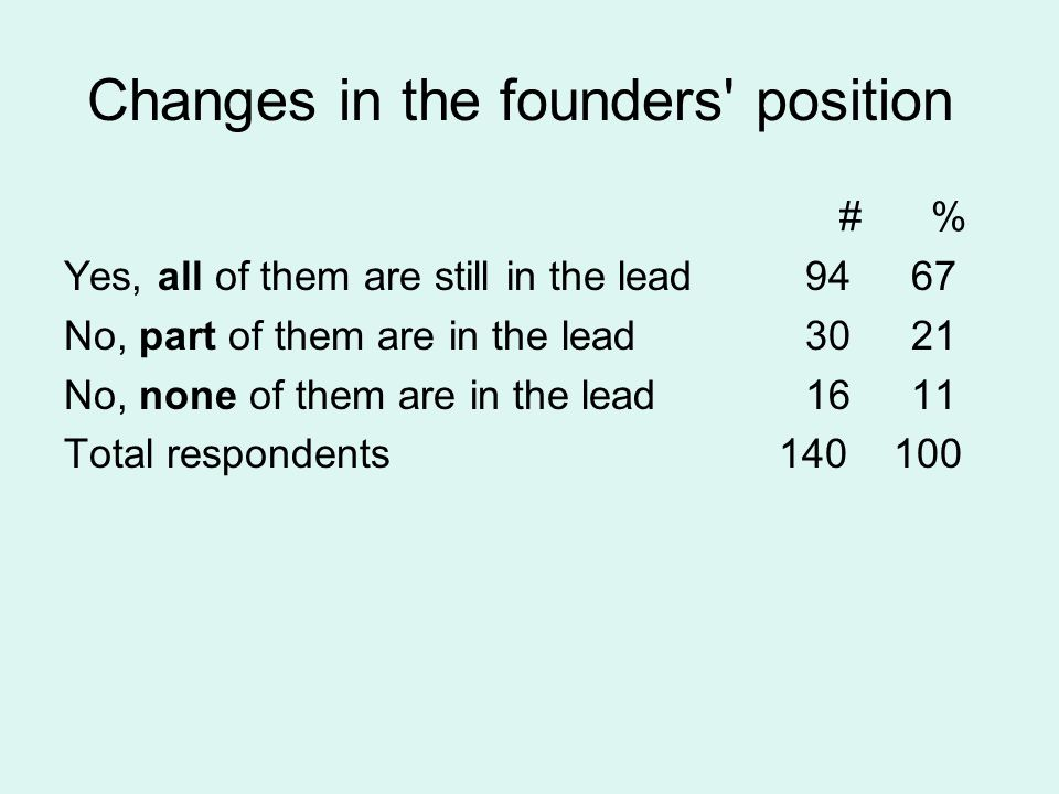 Changes in the founders position # % Yes, all of them are still in the lead 9467 No, part of them are in the lead3021 No, none of them are in the lead1611 Total respondents 140 100