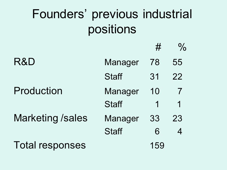 Founders' previous industrial positions # % R&D Manager7855 Staff3122 Production Manager10 7 Staff 1 1 Marketing /sales Manager3323 Staff 6 4 Total responses 159