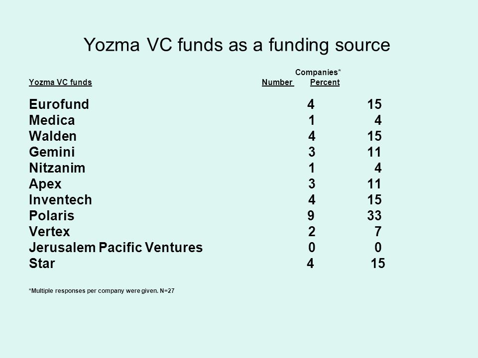 Yozma VC funds as a funding source Companies* Yozma VC funds Number Percent Eurofund 4 15 Medica 1 4 Walden 4 15 Gemini 3 11 Nitzanim 1 4 Apex 3 11 Inventech 4 15 Polaris 9 33 Vertex 2 7 Jerusalem Pacific Ventures 0 0 Star 4 15 *Multiple responses per company were given.