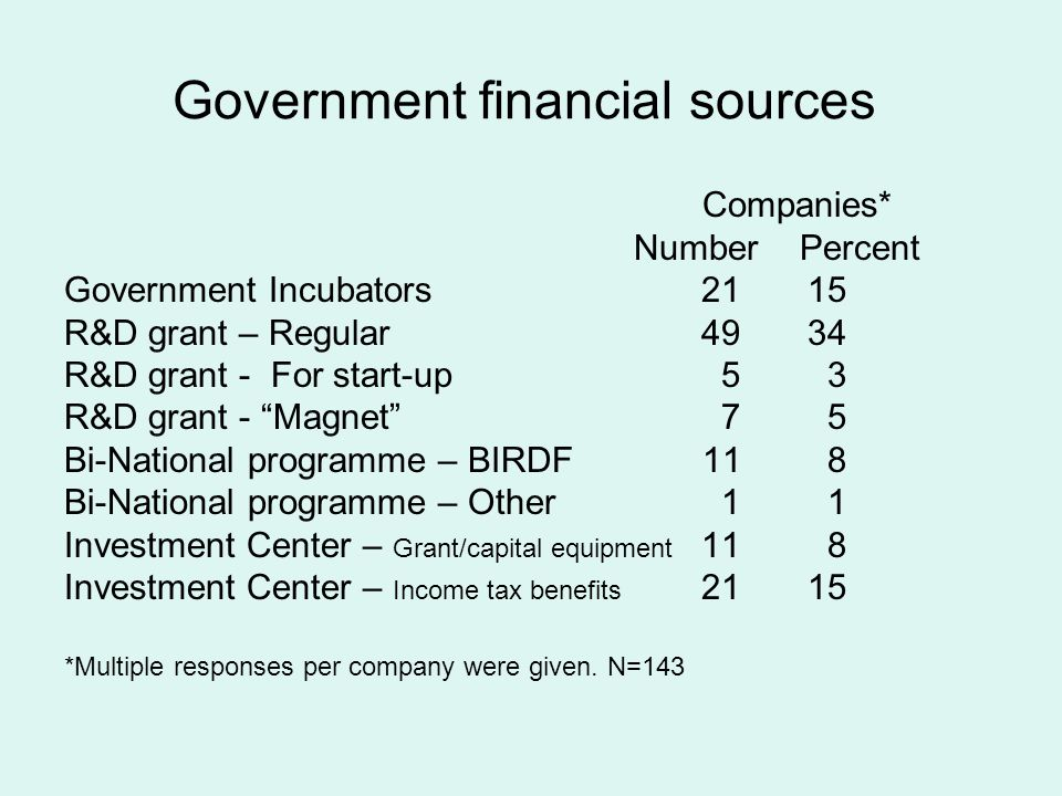 """Government financial sources Companies* Number Percent Government Incubators2115 R&D grant – Regular4934 R&D grant - For start-up 5 3 R&D grant - """"Mag"""