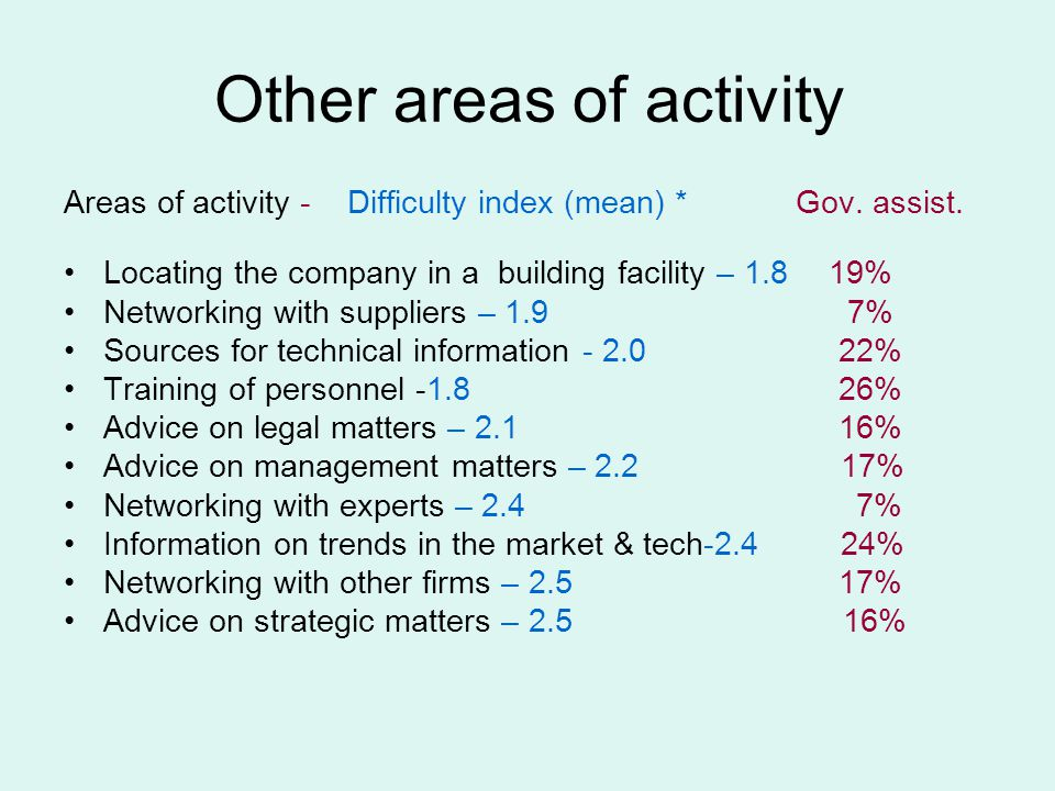 Other areas of activity Areas of activity - Difficulty index (mean) * Gov.