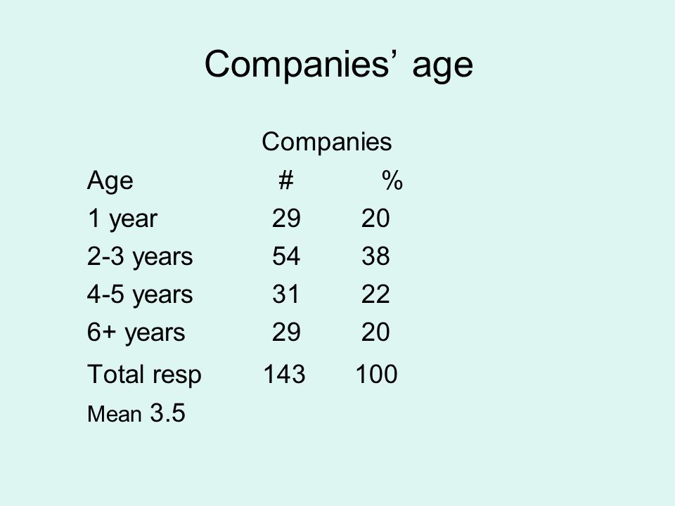 Companies' age Companies Age # % 1 year 29 20 2-3 years 54 38 4-5 years 31 22 6+ years 29 20 Total resp 143 100 Mean 3.5