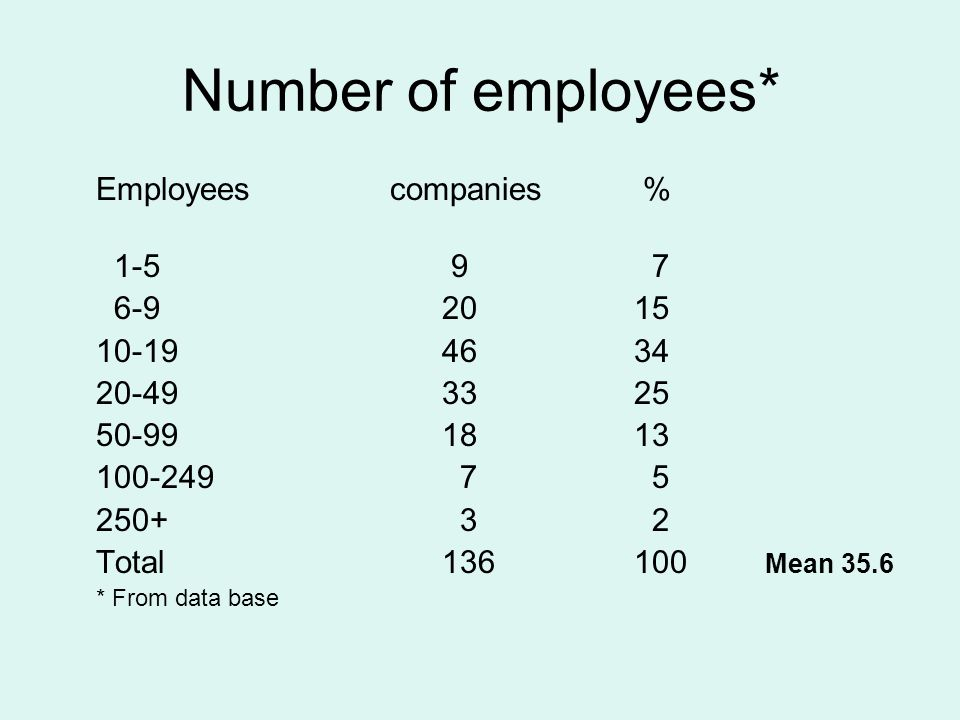 Number of employees* Employees companies % 1-5 9 7 6-92015 10-194634 20-493325 50-991813 100-249 7 5 250+ 3 2 Total136100 Mean 35.6 * From data base