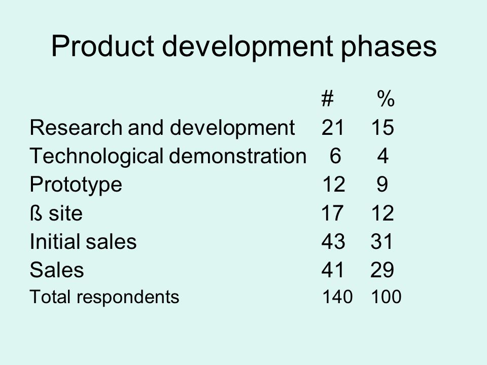 Product development phases # % Research and development2115 Technological demonstration 6 4 Prototype12 9 ß site 1712 Initial sales 4331 Sales4129 Tot