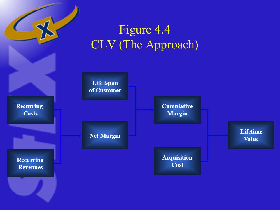 Figure 4.4 CLV (The Approach) Recurring Costs Recurring Revenues Net Margin Life Span of Customer Cumulative Margin Acquisition Cost Lifetime Value