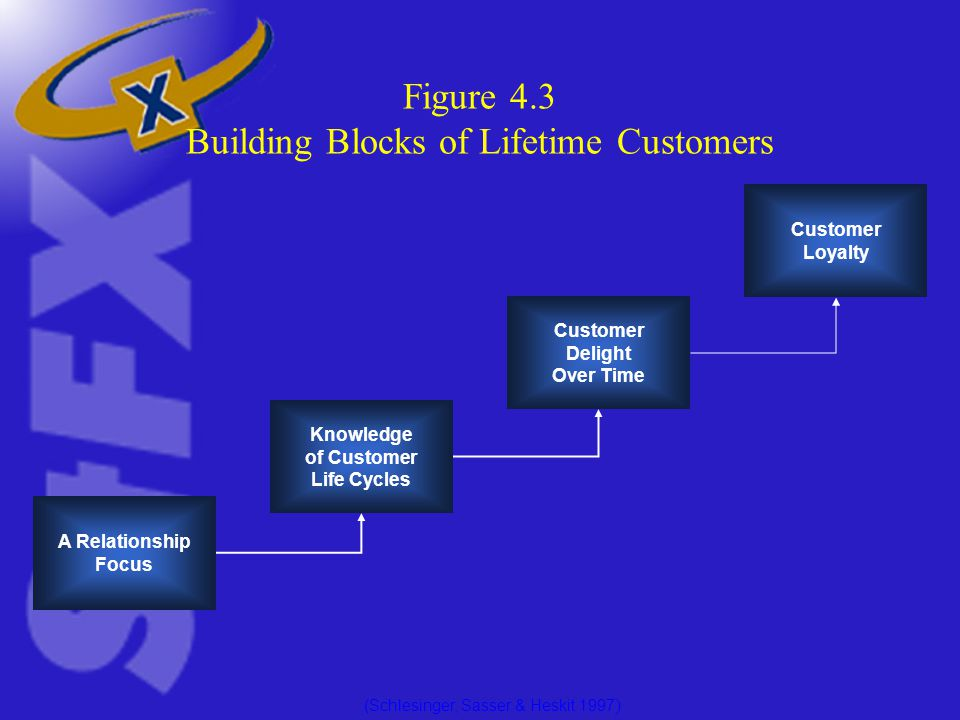 Figure 4.3 Building Blocks of Lifetime Customers A Relationship Focus Knowledge of Customer Life Cycles Customer Delight Over Time Customer Loyalty (Schlesinger, Sasser & Heskit 1997 )