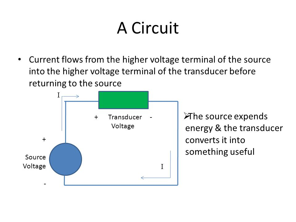 A Circuit Current flows from the higher voltage terminal of the source into the higher voltage terminal of the transducer before returning to the sour