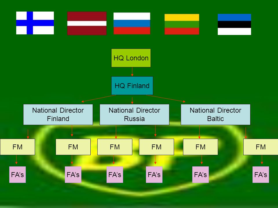 HQ London HQ Finland National Director Finland National Director Russia National Director Baltic FM FA's