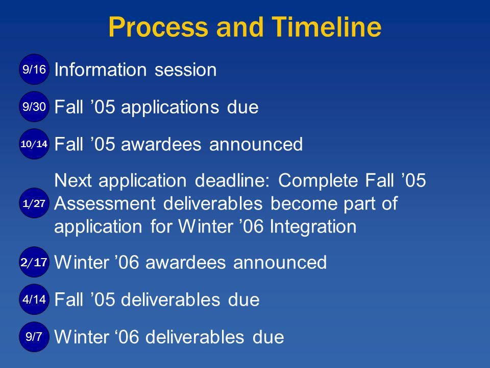 Process and Timeline 9/16 Information session 10/14 Fall '05 awardees announced Fall '05 applications due 9/304/14 Fall '05 deliverables due 1/27 Next application deadline: Complete Fall '05 Assessment deliverables become part of application for Winter '06 Integration 2/17 Winter '06 awardees announced 9/7 Winter '06 deliverables due