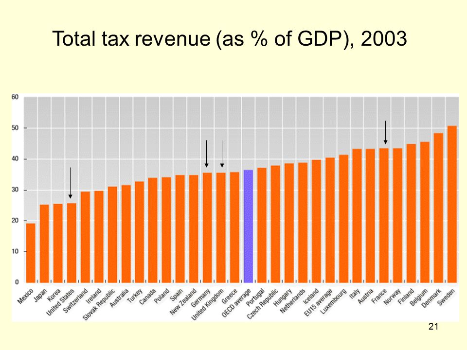 21 Total tax revenue (as % of GDP), 2003