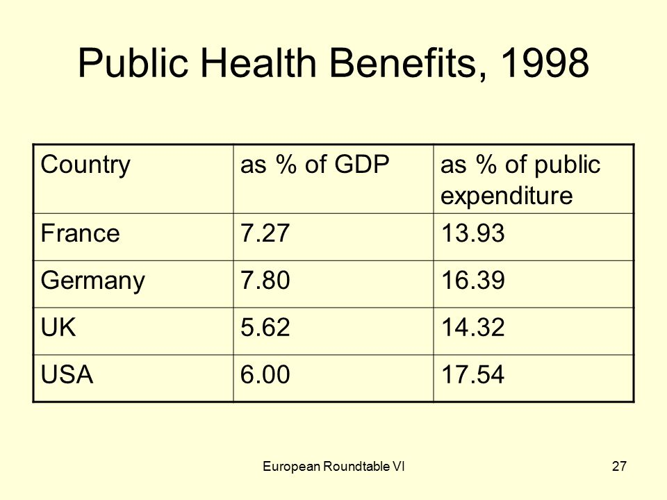 European Roundtable VI27 Public Health Benefits, 1998 Countryas % of GDPas % of public expenditure France7.2713.93 Germany7.8016.39 UK5.6214.32 USA6.0017.54