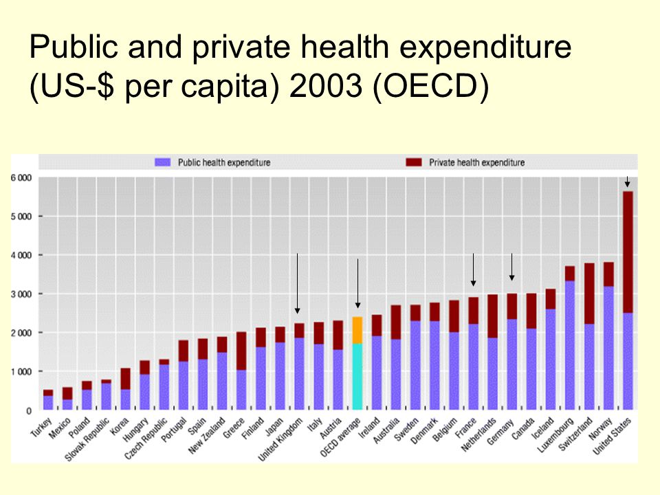 Public and private health expenditure (US-$ per capita) 2003 (OECD)