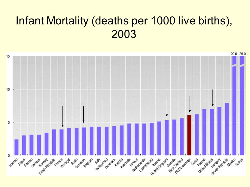 Infant Mortality (deaths per 1000 live births), 2003