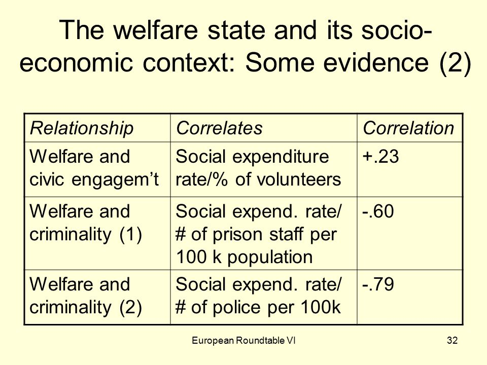 European Roundtable VI32 The welfare state and its socio- economic context: Some evidence (2) RelationshipCorrelatesCorrelation Welfare and civic engagem't Social expenditure rate/% of volunteers +.23 Welfare and criminality (1) Social expend.