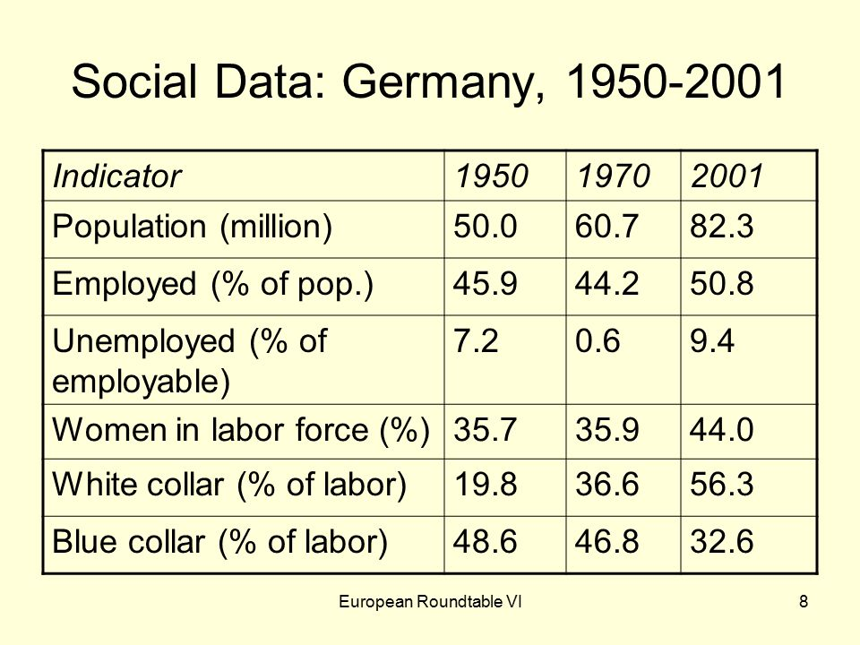 European Roundtable VI8 Social Data: Germany, 1950-2001 Indicator195019702001 Population (million)50.060.782.3 Employed (% of pop.)45.944.250.8 Unemployed (% of employable) 7.20.69.4 Women in labor force (%)35.735.944.0 White collar (% of labor)19.836.656.3 Blue collar (% of labor)48.646.832.6