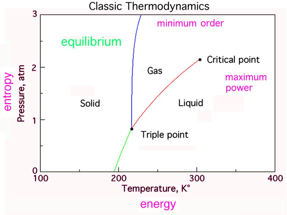 Walter J Freeman University of California at Berkeley 21 Classic Thermodynamics, equilibrium