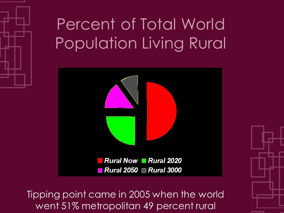 Percent of Total World Population Living Rural Tipping point came in 2005 when the world went 51% metropolitan 49 percent rural