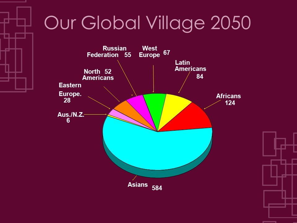 Our Global Village 2050 Asians Africans Latin Americans Eastern Europe.