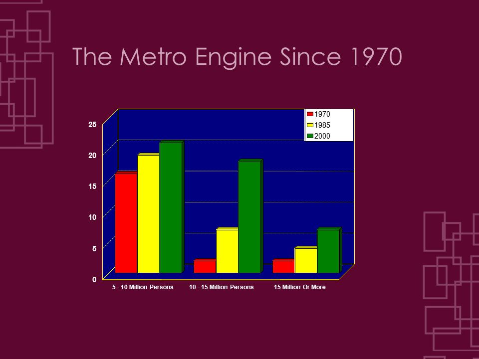 The Metro Engine Since 1970