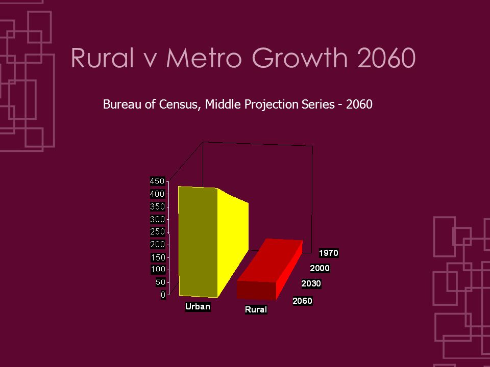 Rural v Metro Growth 2060 Bureau of Census, Middle Projection Series - 2060