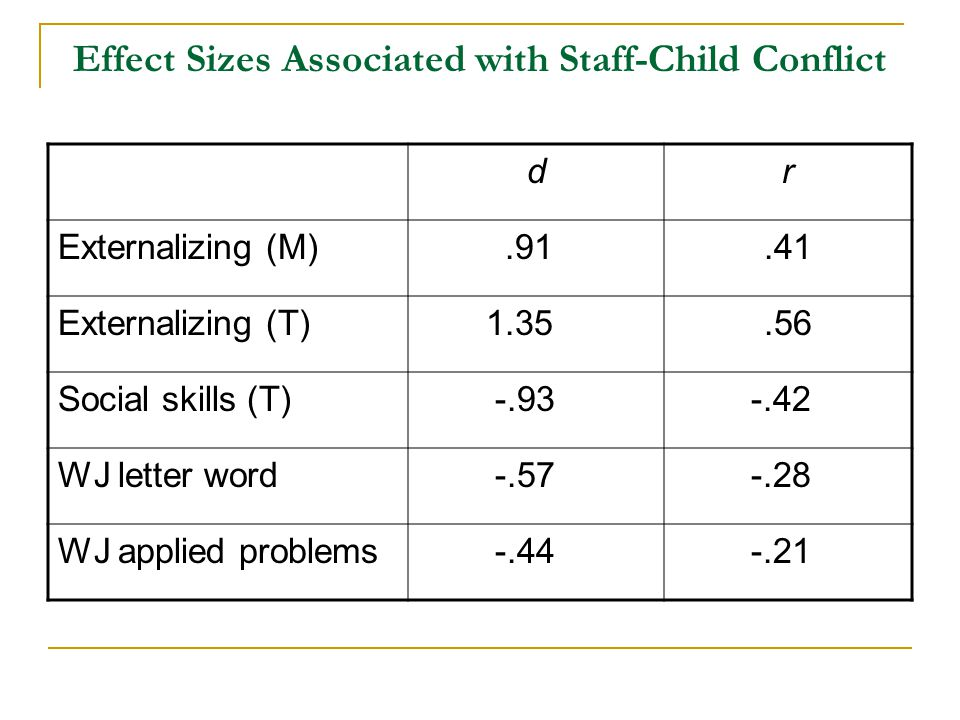 Effect Sizes Associated with Staff-Child Conflict dr Externalizing (M).91.41 Externalizing (T) 1.35.56 Social skills (T) -.93 -.42 WJ letter word -.57 -.28 WJ applied problems -.44 -.21