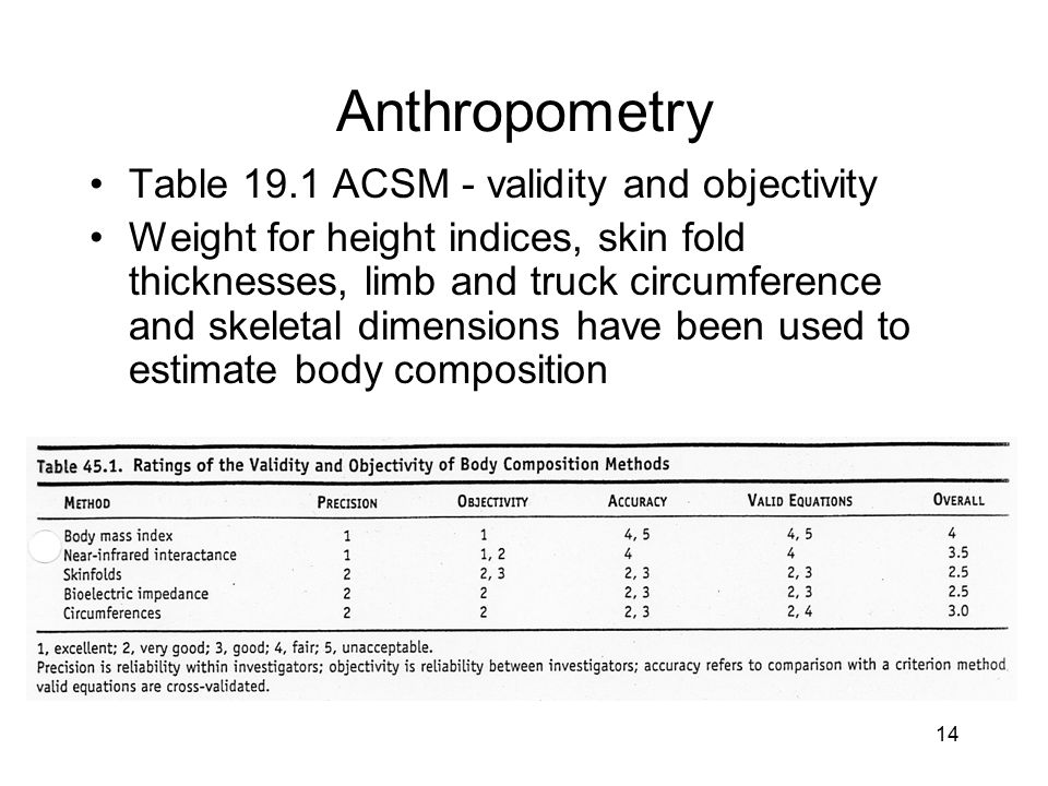 14 Anthropometry Table 19.1 ACSM - validity and objectivity Weight for height indices, skin fold thicknesses, limb and truck circumference and skeleta