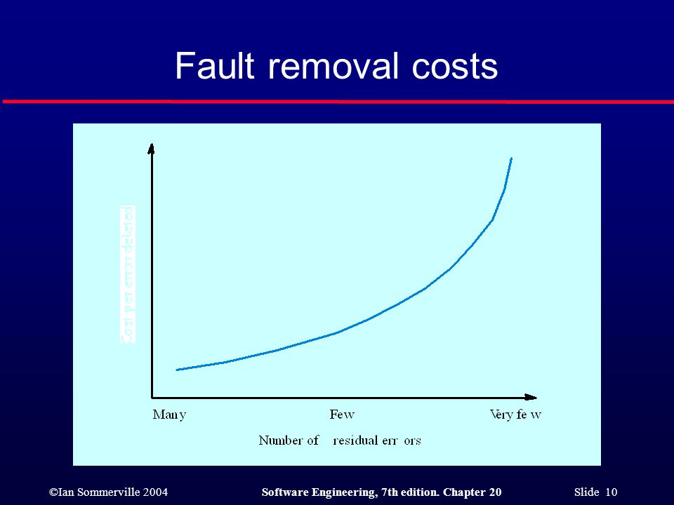 ©Ian Sommerville 2004Software Engineering, 7th edition. Chapter 20 Slide 10 Fault removal costs a