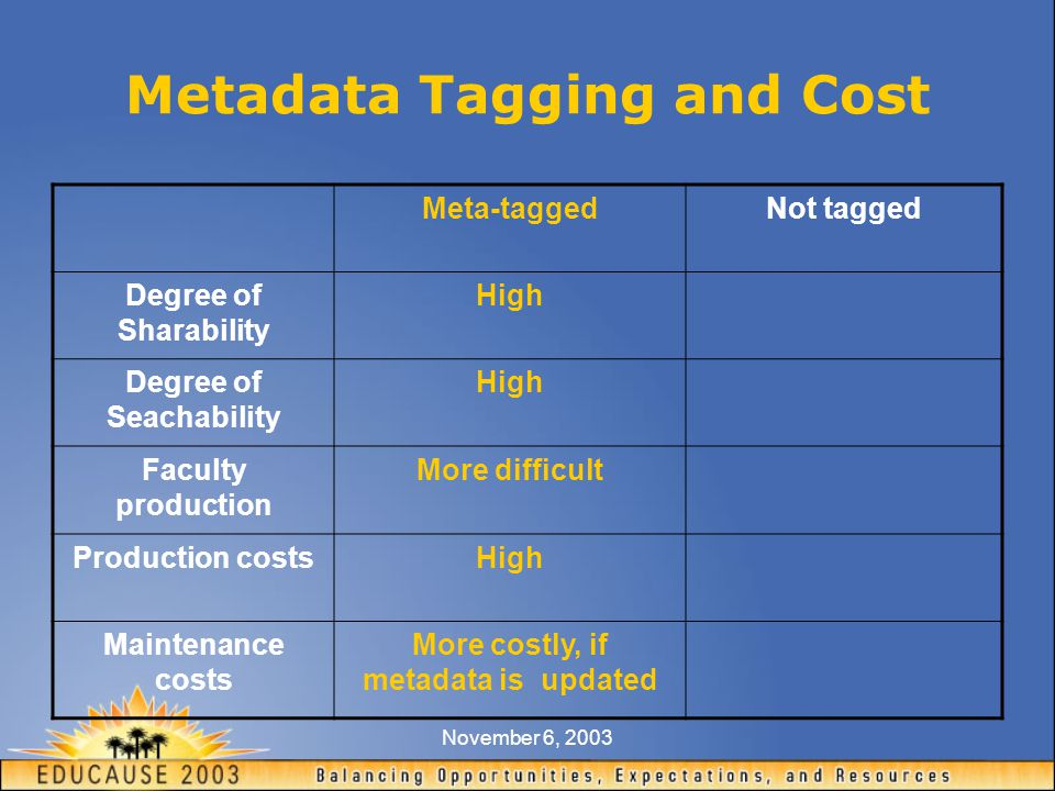 November 6, 2003 Metadata Tagging and Cost Meta-taggedNot tagged Degree of Sharability High Degree of Seachability High Faculty production More difficult Production costsHigh Maintenance costs More costly, if metadata is updated
