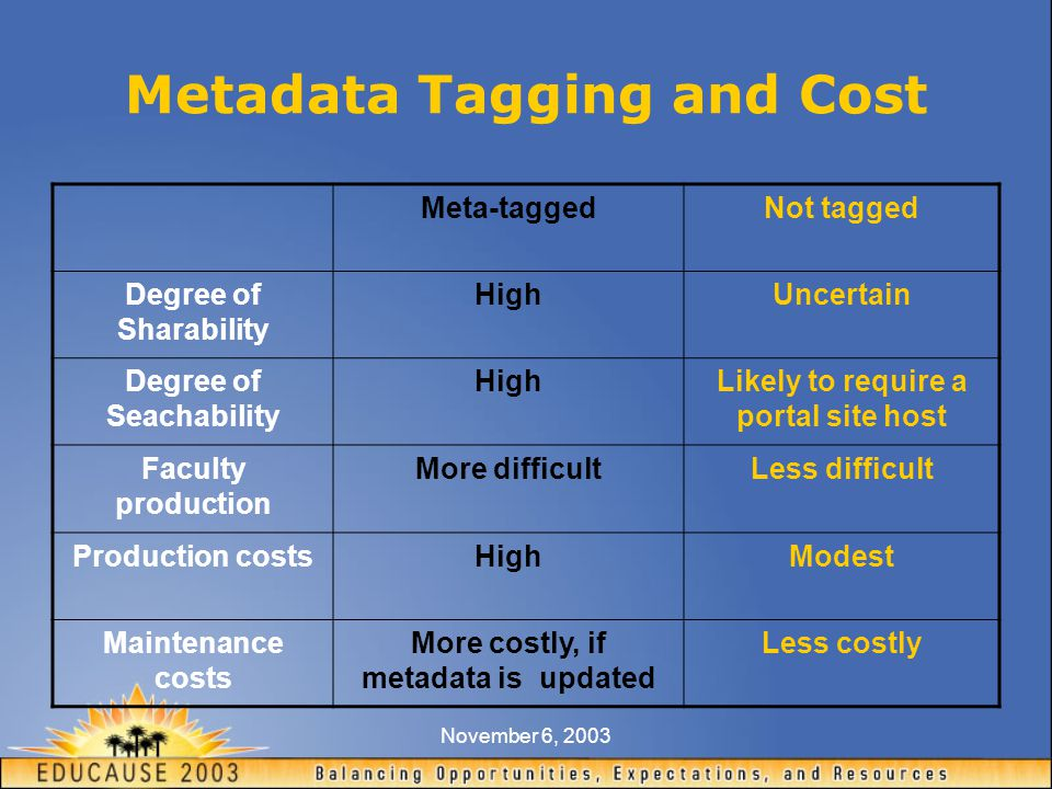November 6, 2003 Metadata Tagging and Cost Meta-taggedNot tagged Degree of Sharability HighUncertain Degree of Seachability HighLikely to require a portal site host Faculty production More difficultLess difficult Production costsHighModest Maintenance costs More costly, if metadata is updated Less costly