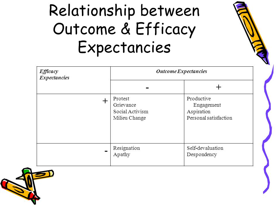 Relationship between Outcome & Efficacy Expectancies Efficacy Expectancies Outcome Expectancies -+ + Protest Grievance Social Activism Milieu Change Productive Engagement Aspiration Personal satisfaction - Resignation Apathy Self-devaluation Despondency