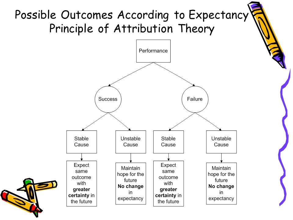Possible Outcomes According to Expectancy Principle of Attribution Theory