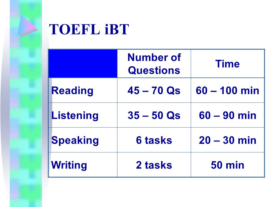 TOEFL iBT Number of Questions Time Reading45 – 70 Qs60 – 100 min Listening35 – 50 Qs60 – 90 min Speaking6 tasks20 – 30 min Writing2 tasks50 min