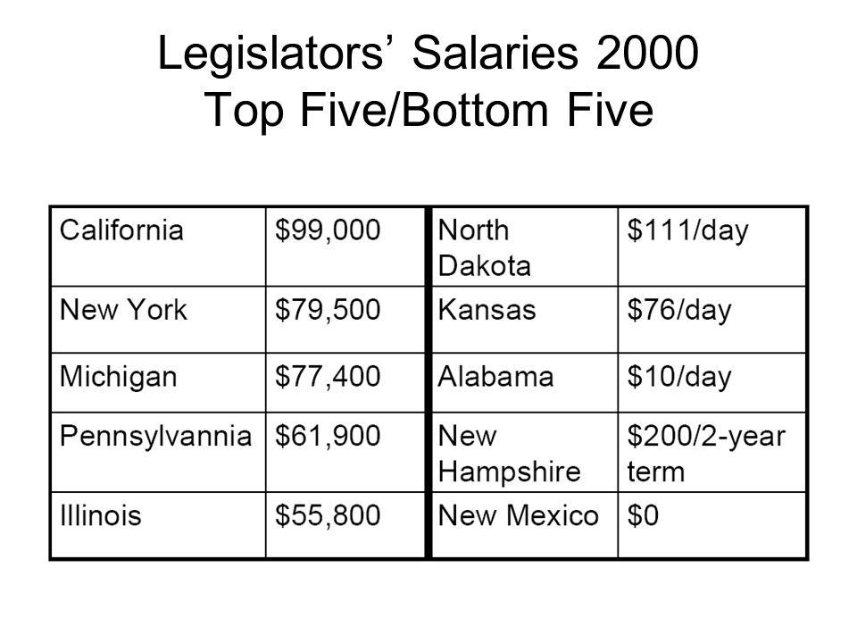 Professionalism in State Legislatures