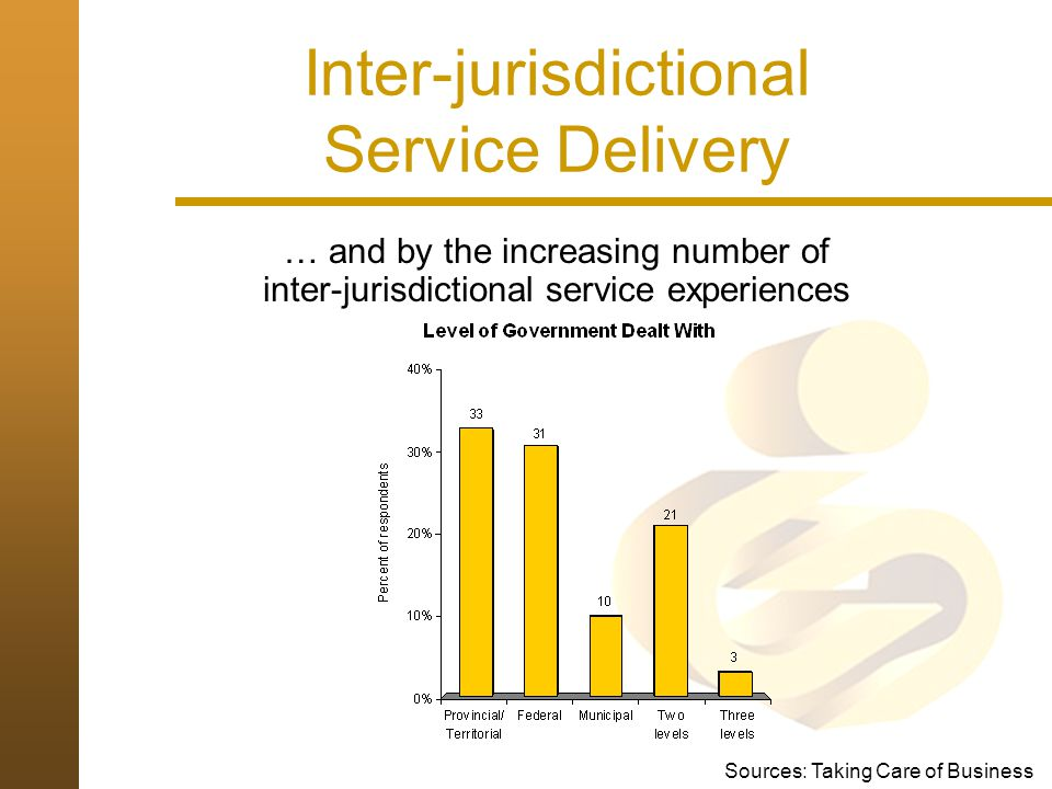 Integrated Service Delivery in Canada : A Model Independent Channels One Stop Shops Convenience and access to wide range of related and unrelated services Seamless Services Integrated access to related information, referral and services across jurisdictional lines Co- location Corporate Service Utility Delegated Delivery Channel Integration Service Integration Integrated Channel Management Organizational Integration Source: Marson, Treasury Board of Canada