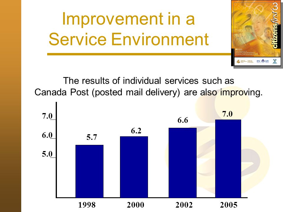 Improvement in a Regulatory Environment 5.5 5.7 5.9 199820002002 6.0 5.5 5.0 The results of the Canada Revenue Agency (taxation) demonstrate that service quality ratings can be improved in a regulatory environment too.