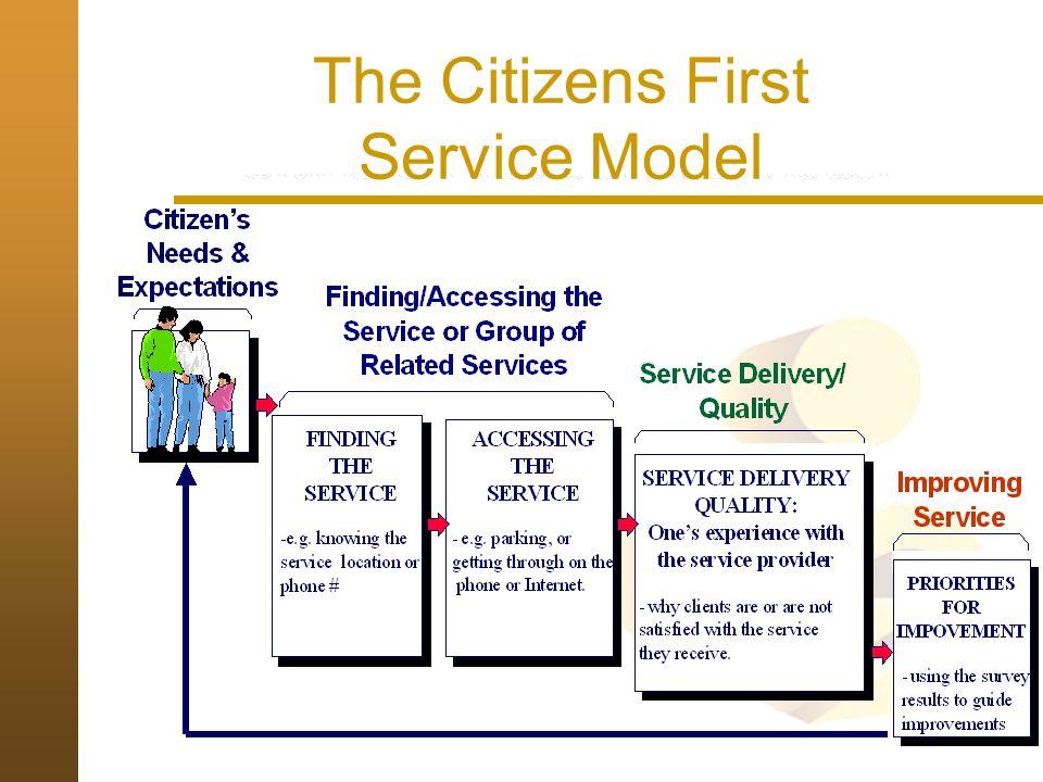 Comparative Service Improvement Strategies Single Window Focus on Access Service Quality Focus Most Jurisdictions Australia United Kingdom Canada Source: Marson, Queen's University