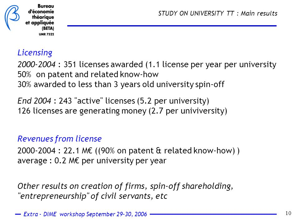 Extra - DIME workshop September 29-30, 2006 10 STUDY ON UNIVERSITY TT : Main results Licensing 2000-2004 : 351 licenses awarded (1.1 license per year per university 50% on patent and related know-how 30% awarded to less than 3 years old university spin-off Revenues from license 2000-2004 : 22.1 M€ ((90% on patent & related know-how) ) average : 0.2 M€ per university per year Other results on creation of firms, spin-off shareholding, entrepreneurship of civil servants, etc End 2004 : 243 active licenses (5.2 per university) 126 licenses are generating money (2.7 per univiversity)