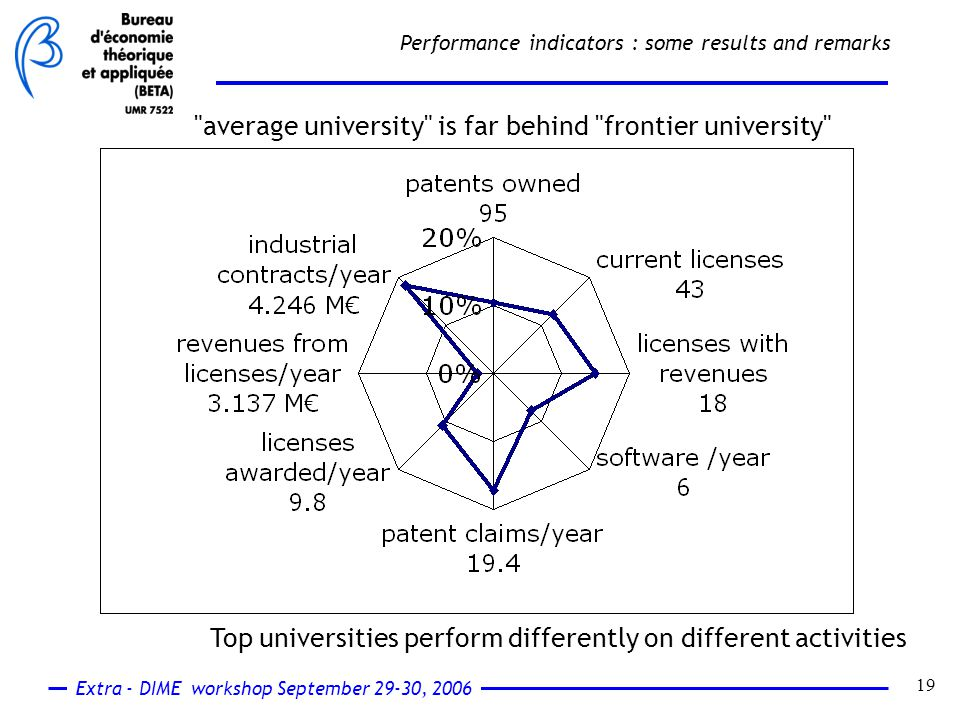 Extra - DIME workshop September 29-30, 2006 19 Performance indicators : some results and remarks average university is far behind frontier university Top universities perform differently on different activities