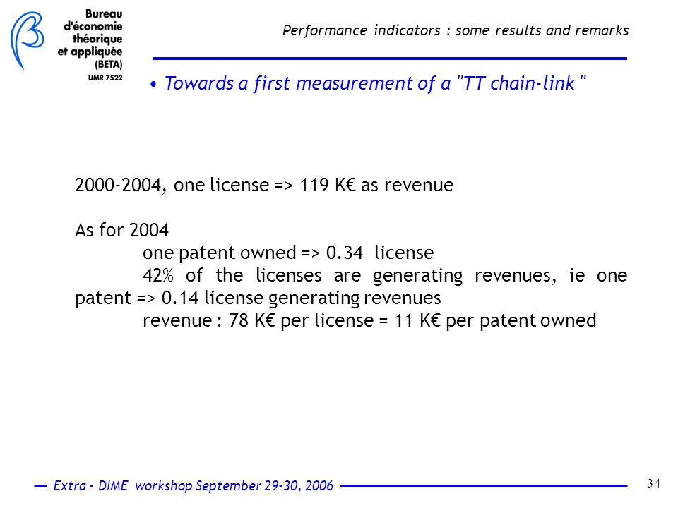Extra - DIME workshop September 29-30, 2006 34 Performance indicators : some results and remarks Towards a first measurement of a TT chain-link 2000-2004, one license => 119 K€ as revenue As for 2004 one patent owned => 0.34 license 42% of the licenses are generating revenues, ie one patent => 0.14 license generating revenues revenue : 78 K€ per license = 11 K€ per patent owned