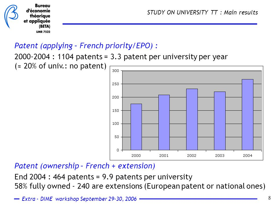 Extra - DIME workshop September 29-30, 2006 8 STUDY ON UNIVERSITY TT : Main results Patent (applying – French priority/EPO) : 2000-2004 : 1104 patents = 3.3 patent per university per year (≈ 20% of univ.: no patent) Patent (ownership – French + extension) End 2004 : 464 patents = 9.9 patents per university 58% fully owned - 240 are extensions (European patent or national ones)