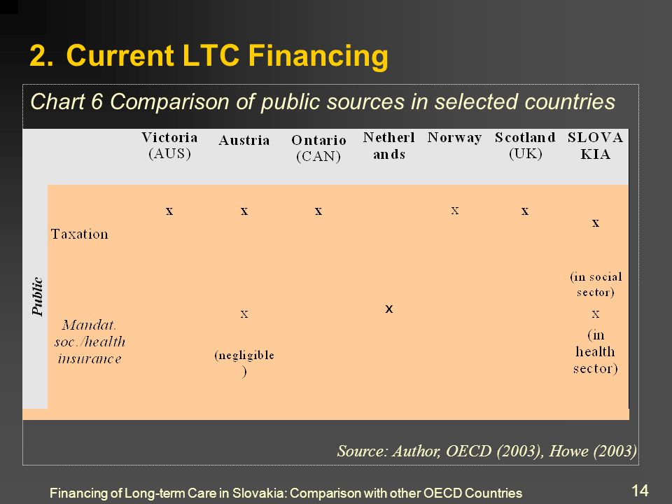 Financing of Long-term Care in Slovakia: Comparison with other OECD Countries 14 2.
