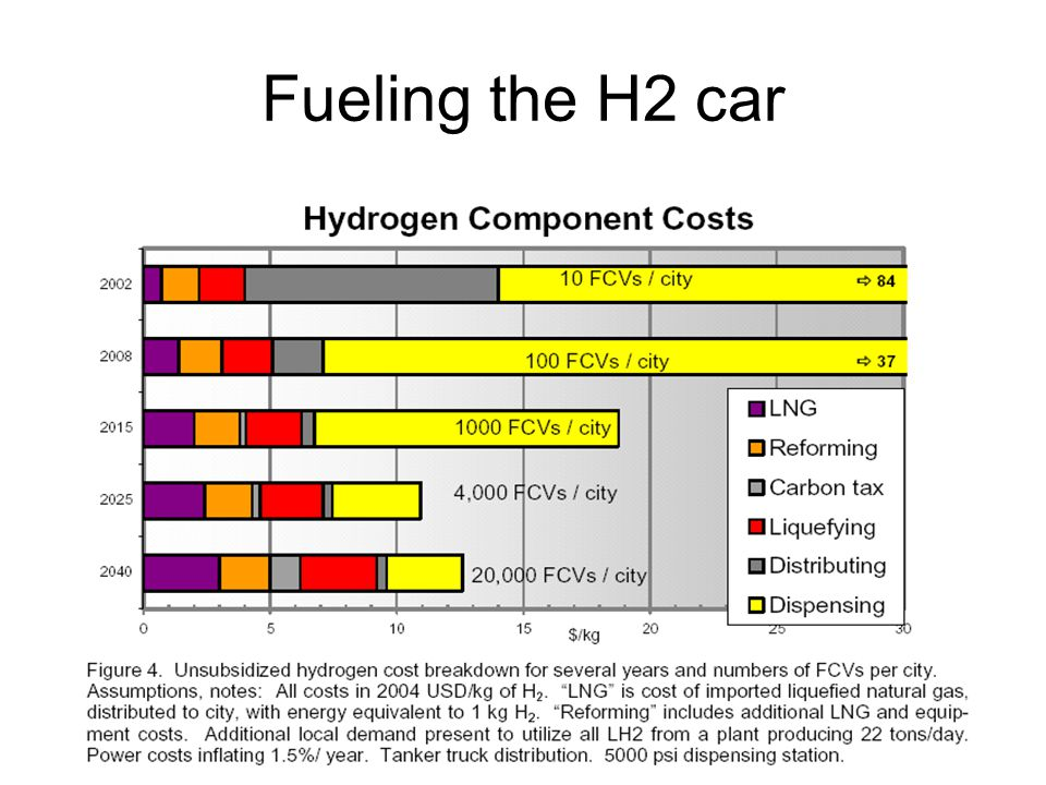 Fueling the H2 car