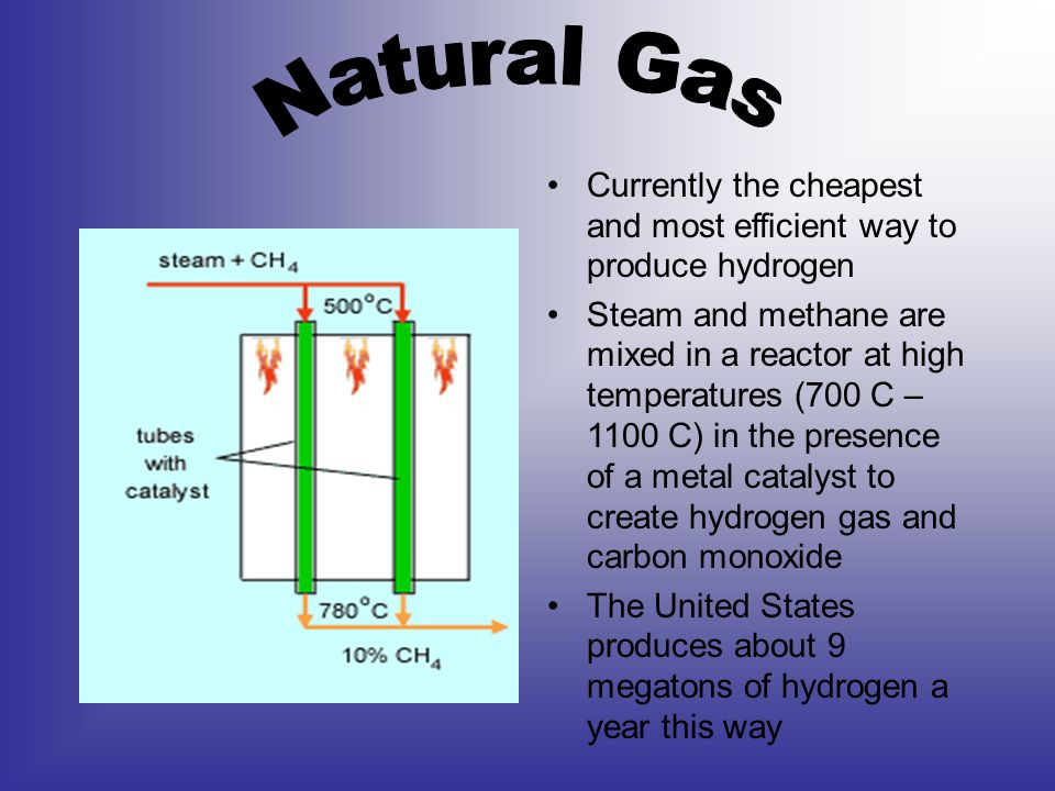Currently the cheapest and most efficient way to produce hydrogen Steam and methane are mixed in a reactor at high temperatures (700 C – 1100 C) in the presence of a metal catalyst to create hydrogen gas and carbon monoxide The United States produces about 9 megatons of hydrogen a year this way