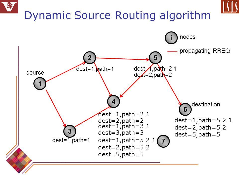Dynamic Source Routing algorithm source destination nodes propagating RREQ dest=1,path=1 dest=1,path=2 1 dest=2,path=2 dest=1,path=3 1 dest=3,path=3 dest=1,path=2 1 dest=2,path=2 dest=1,path=5 2 1 dest=2,path=5 2 dest=5,path=5 dest=1,path=5 2 1 dest=2,path=5 2 dest=5,path=5 1 7 2 3 4 5 6 i