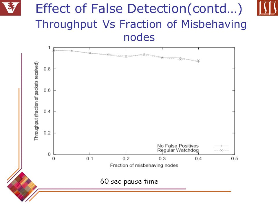 Effect of False Detection(contd…) Throughput Vs Fraction of Misbehaving nodes 60 sec pause time