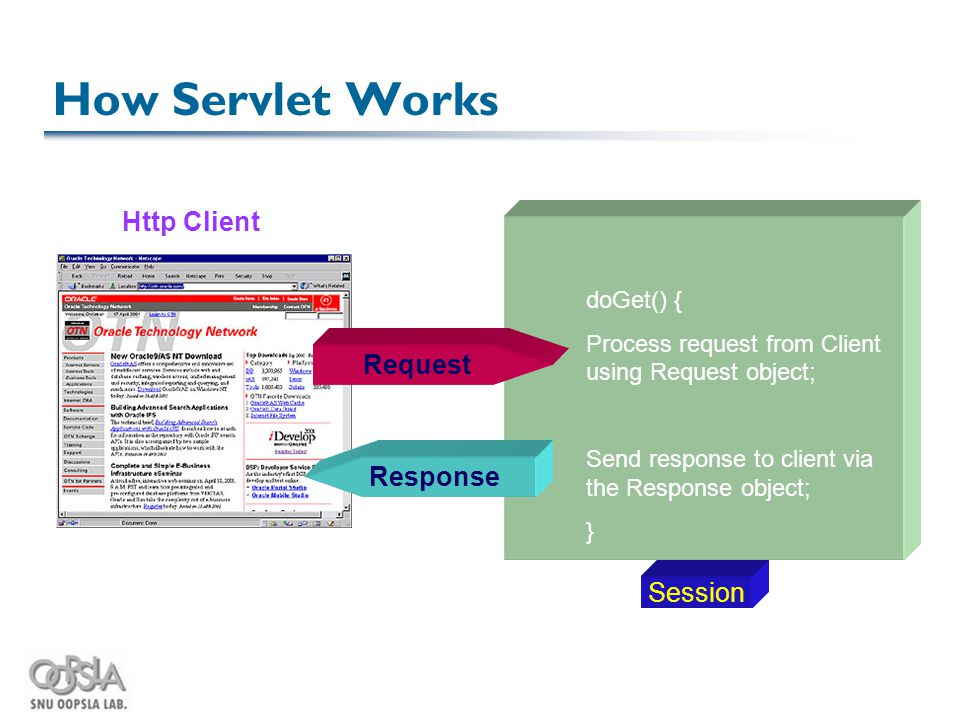 How Servlet Works doGet() { Process request from Client using Request object; Send response to client via the Response object; } Request Response Http Client Session