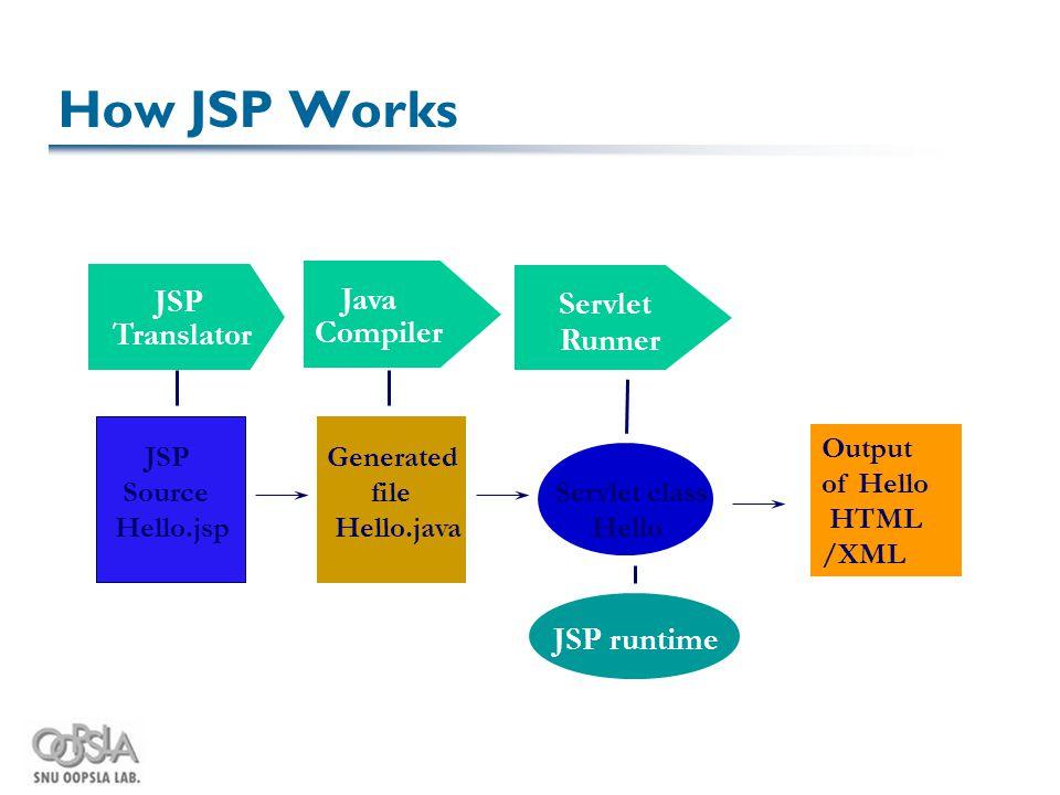 How JSP Works Java Compiler Servlet Runner JSP Translator JSP Source Hello.jsp Generated file Hello.java Servlet class Hello Output of Hello HTML /XML JSP runtime
