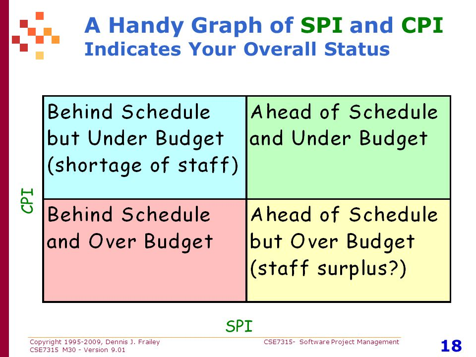Copyright 1995-2009, Dennis J. Frailey CSE7315- Software Project Management CSE7315 M30 - Version 9.01 18 A Handy Graph of SPI and CPI Indicates Your