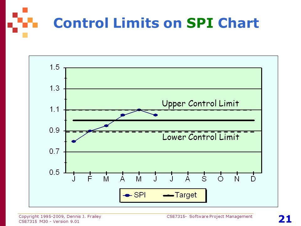 Copyright 1995-2009, Dennis J. Frailey CSE7315- Software Project Management CSE7315 M30 - Version 9.01 21 Control Limits on SPI Chart Upper Control Li