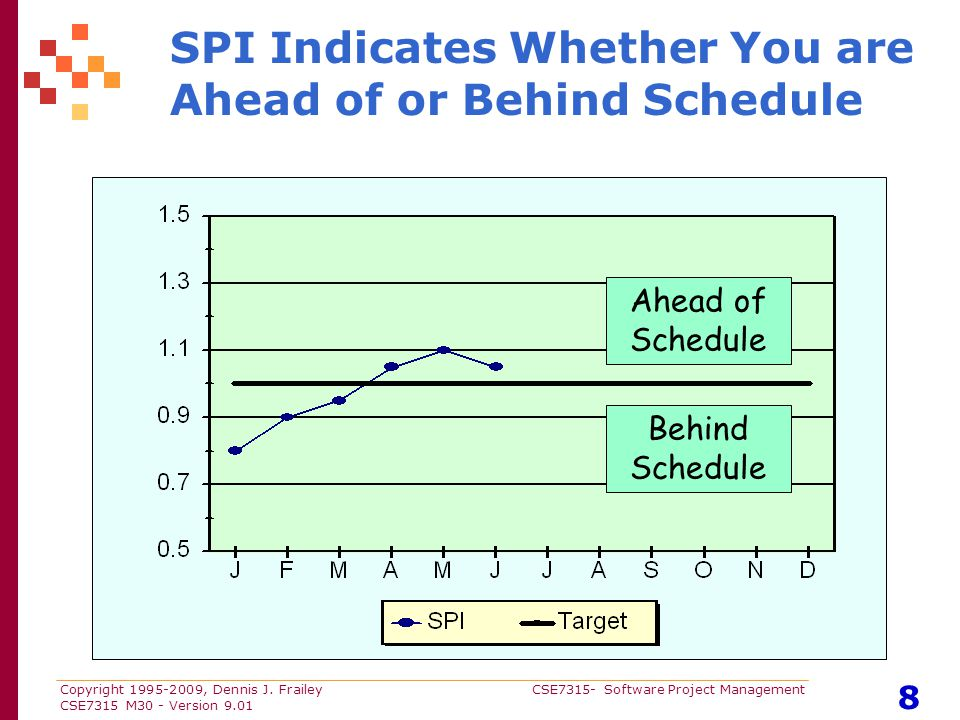 Copyright 1995-2009, Dennis J. Frailey CSE7315- Software Project Management CSE7315 M30 - Version 9.01 8 SPI Indicates Whether You are Ahead of or Beh